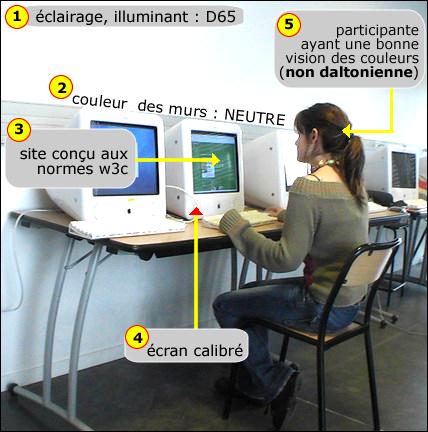 Conditions d'expérimentation de la salle Engelbart